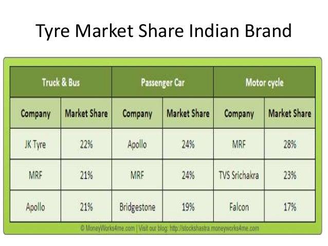 Falken Tyre • Price Comparison • Dealers/Retailers List • Incentive Plan • Sales Projection & order • Official Launching •...
