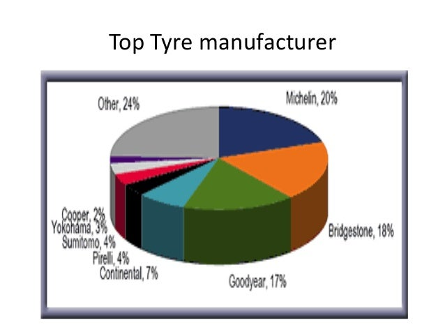 TBB Tyre • Price Comparison • Tyre demands • Sample Tests • Import • Tyre Storage • Old stock disposal • Latest Requiremen...