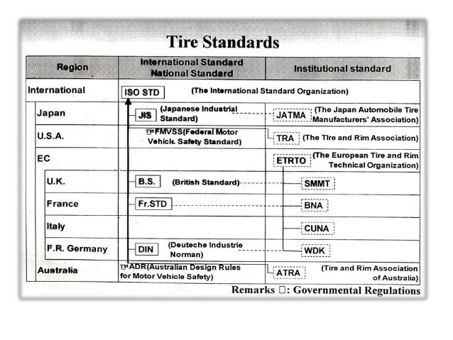 TYRE BIAS RADIAL MCR (Motor Cycle Radial) TBR (Truck Bus Radial) LTR (Light Truck Radial) PCR (Passenger Car Radial) APR (...