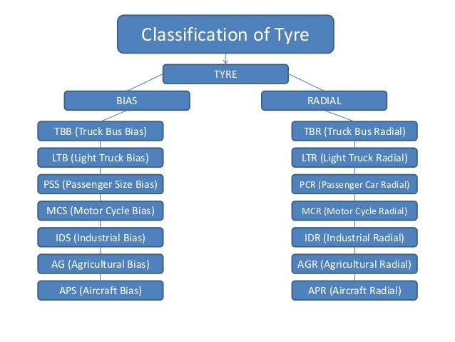 Tyre Technical • Brief on Indian Tyre Industry • Brief on Latest Tyre Market survey Report • Tyre Claim Management • Lates...