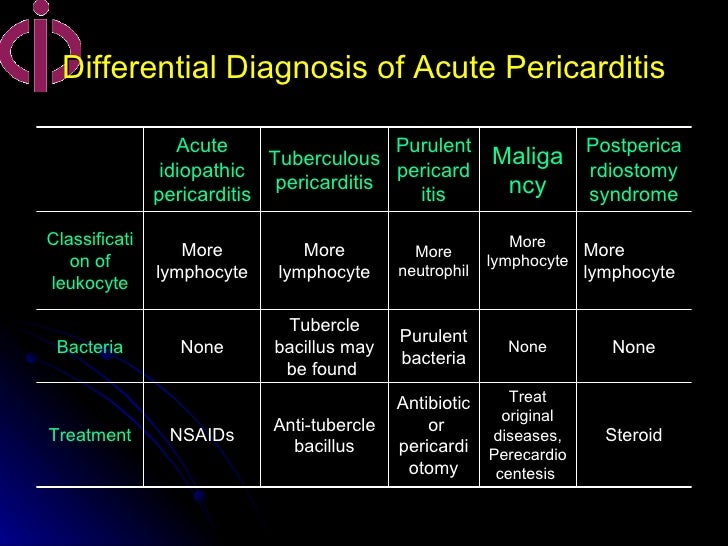 tb pericarditis steroid dose