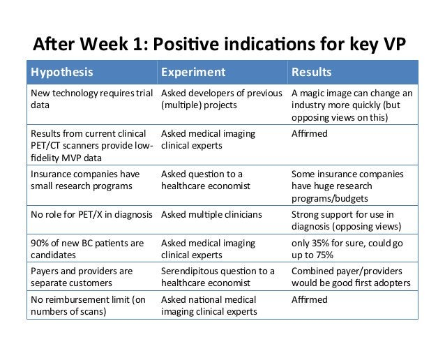 """A""""er  Week  1:  Posi.ve  indica.ons  for  key  VP  Hypothesis  Experiment  Results  New  technology  requires  trial  Aske..."""