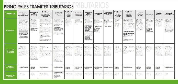 17 principales tramites tributarios 2008