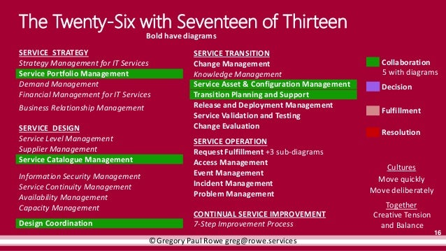 a process reference model using itil in four sets