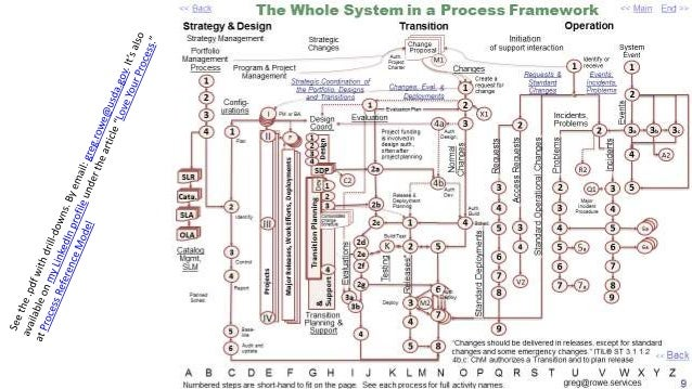 a process reference model using itil in four setsReference Model Itil Diagram #13