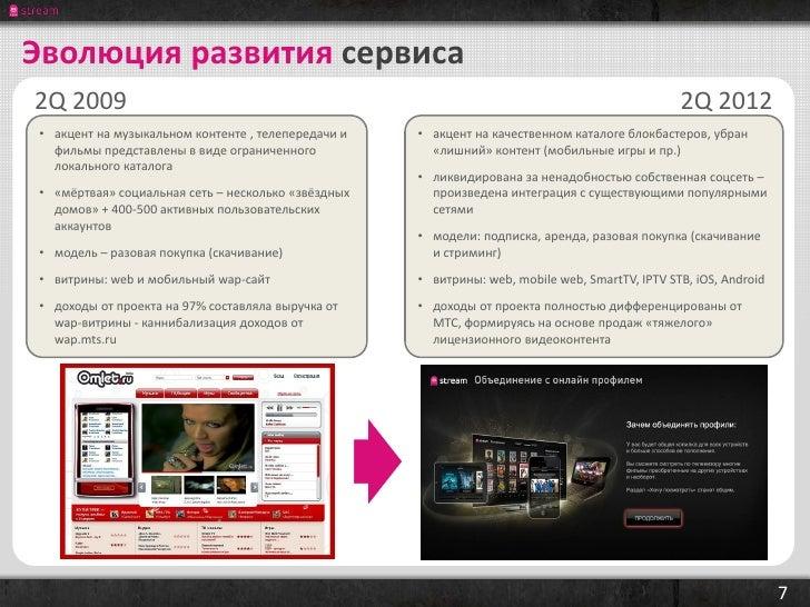 Эволюция развития сервиса2Q 2009                                                                                         2...