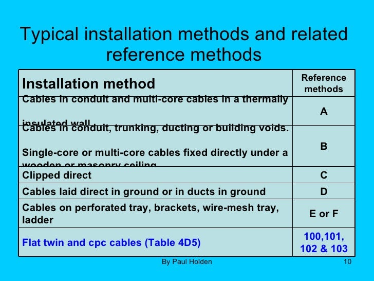 Wiring Installation Reference Methods - DIY Enthusiasts Wiring ...