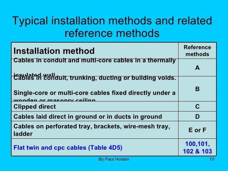 wiring installation methods radio wiring diagram u2022 rh augmently co