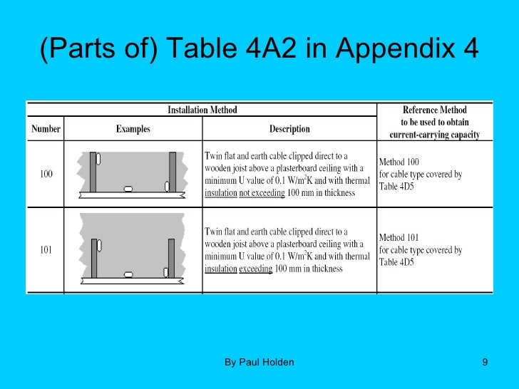 17th edition part 5 2 1 parts of table 4a2 in appendix 4 10 typical installation methods and related reference keyboard keysfo Gallery