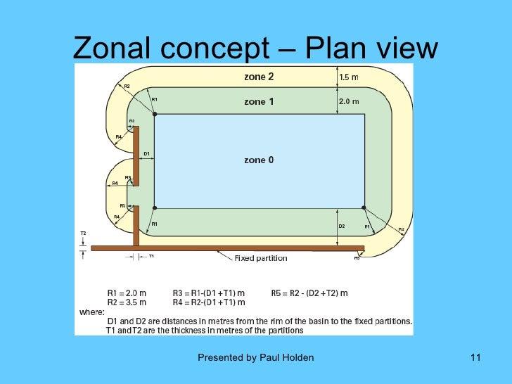 Bathroom Zones 17th Edition 17th eedition part 702