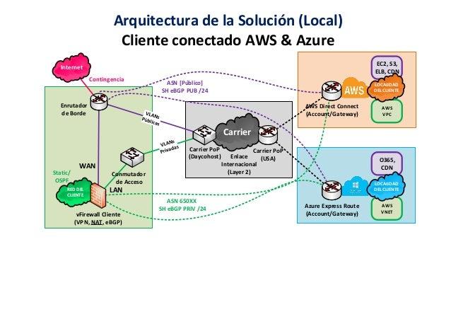 Carrier RED DEL CLIENTE Arquitectura de la Solución (Local) Cliente conectado AWS & Azure Static/ OSPF ASN 650XX SH eBGP P...