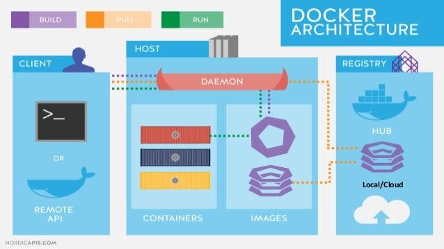 @ transformación digital Arquitectura (Docker::Swarm) Worker Manager Worker Manager Worker Manager Portainer Agent Portain...