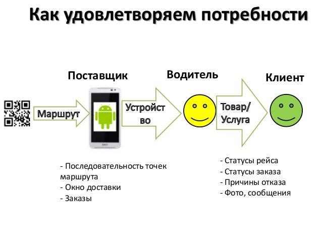 мониторинг сервиса Slide 3