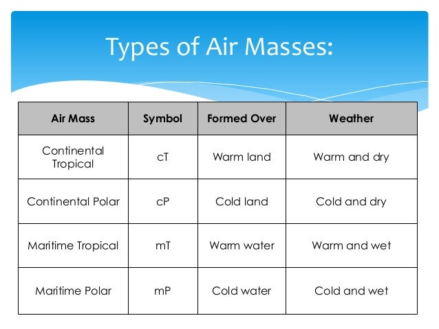 18 Air Masses And Fronts Notes