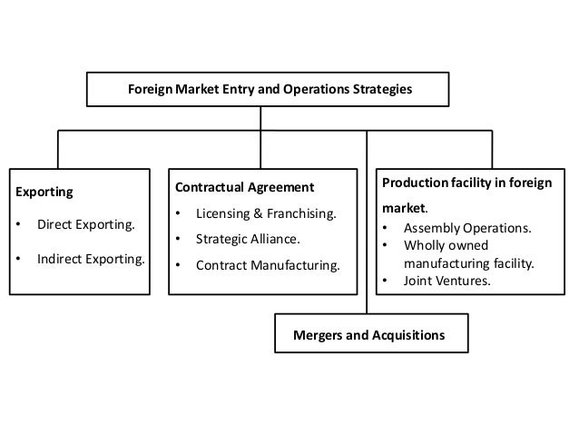 Licensing and franchising - entry strategies - corporate management …