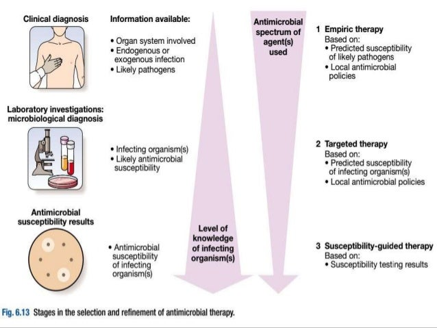 18. treatment of infectious diseases