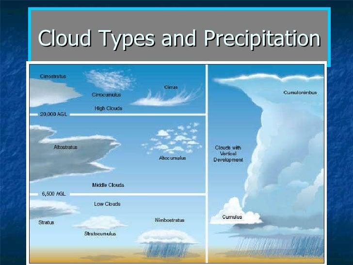 Cloud Types and Precipitation
