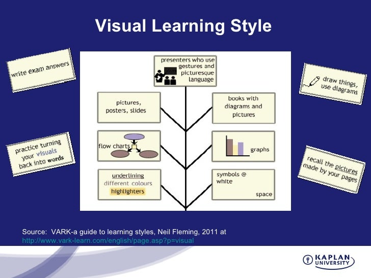 summarize of the vark analysis Key words: learning style vark bachelor degree nursing students associate   we used the spss180 statistical software to record and analyse the data   modality of learning is suitable for brain function is also a plausible explanation.
