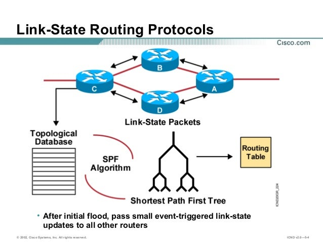 link state protocol concepts Ospf is a link-state routing protocol that calls for the sending of link-state  just  like any other link state routing, ospf also has the following features.