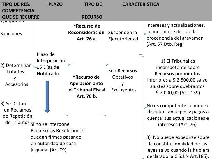 Ley De Procedimiento Tributario 11683 Pdf