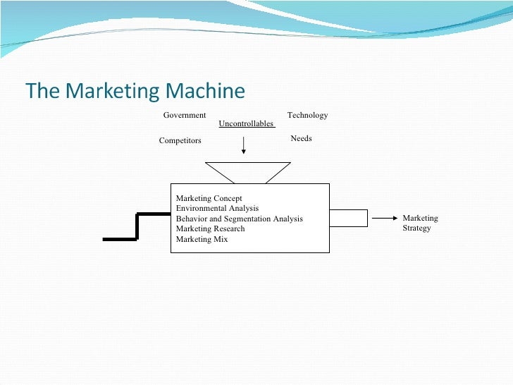 Marketing Concept Environmental Analysis Behavior and Segmentation Analysis Marketing Research Marketing Mix Uncontrollabl...