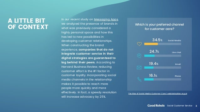 Social Customer Service Slide 3