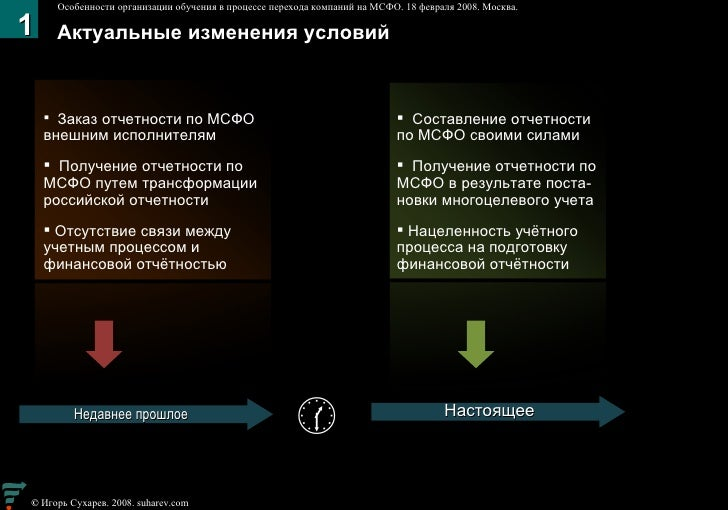 Актуальные изменения условий Недавнее прошлое <ul><li>Заказ отчетности по МСФО внешним исполнителям </li></ul><ul><li>Полу...