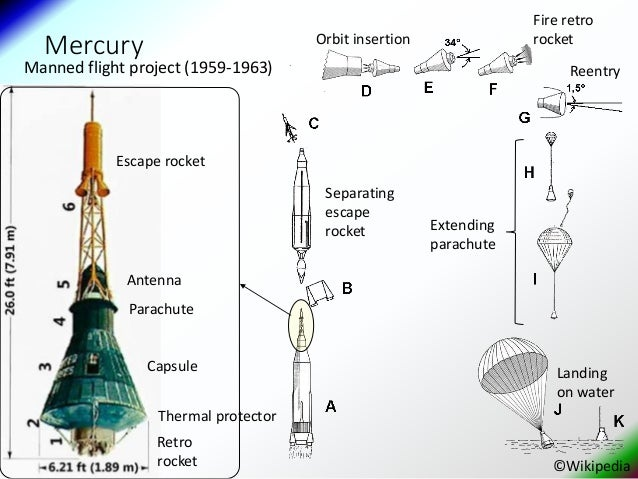 A brief history of chemical rocket engines (thrusters) for