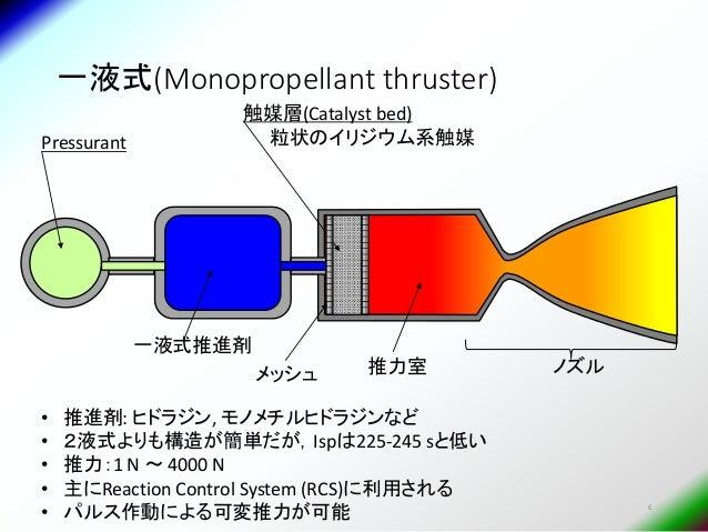 モノメチルヒドラジン - Monomet...