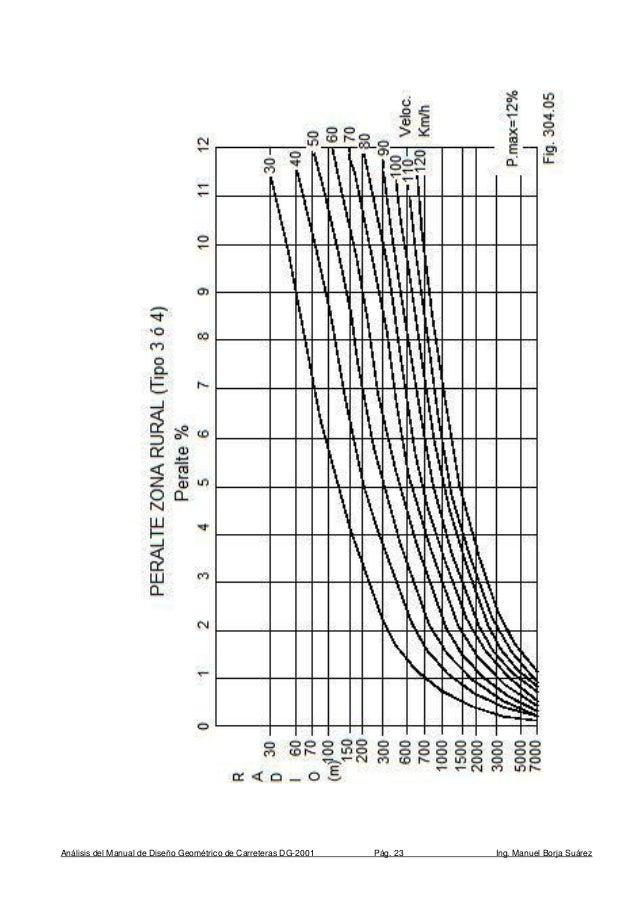 180267609 analisis-y-diseno-geometrico-carreteras-dg-2001