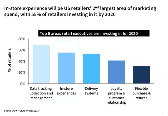 In-store experience will be US retailers' 2nd largest area of marketing spend, with 55% of retailers investing in it by 20...