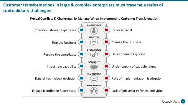 11 Customer transformations in large & complex enterprises must traverse a series of contradictory challenges SHAREHOLDER ...