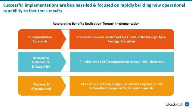 12 Successful implementations are business-led & focused on rapidly building new operational capability to fast-track resu...