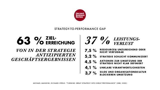 Strategischer Pragmatismus: UX zwischen Idealismus und Monetarisierung Slide 3