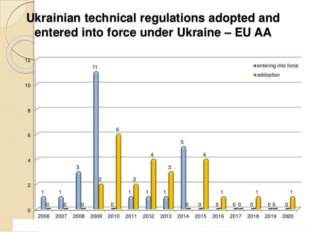 DCFTA Ukraine – EU: Lessons learned