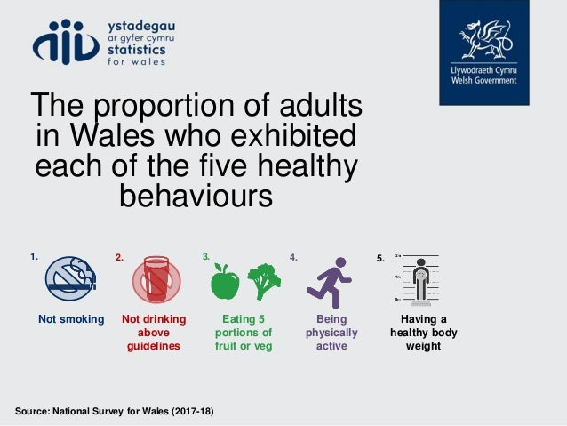 Source: National Survey for Wales (2017-18) The proportion of adults in Wales who exhibited each of the five healthy behav...