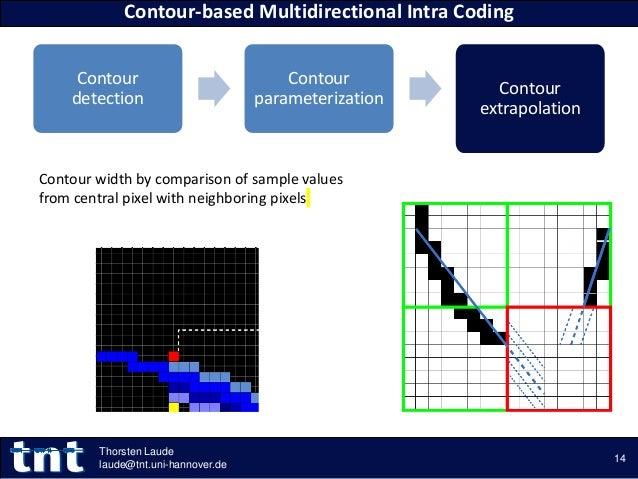 Contour detection Contour parameterization Contour extrapolation Contour-based Multidirectional Intra Coding 14 Thorsten L...