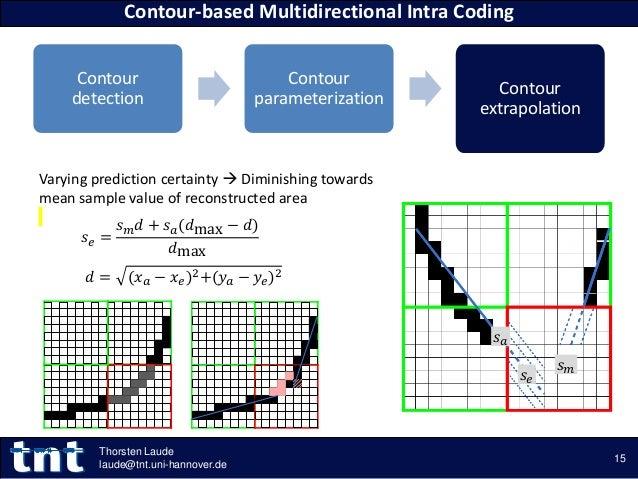 Contour detection Contour parameterization Contour extrapolation Contour-based Multidirectional Intra Coding 15 Thorsten L...