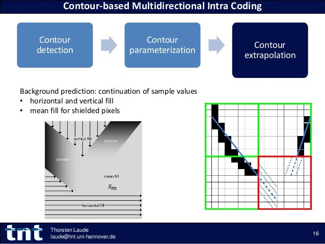 Contour detection Contour parameterization Contour extrapolation Contour-based Multidirectional Intra Coding 16 Thorsten L...