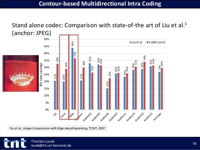 Stand alone codec: Comparison with state-of-the art of Liu et al.1 (anchor: JPEG) Contour-based Multidirectional Intra Cod...