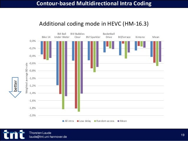 Additional coding mode in HEVC (HM-16.3) Contour-based Multidirectional Intra Coding 19 Thorsten Laude laude@tnt.uni-hanno...