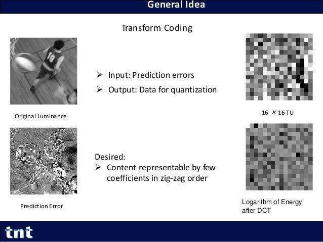 General Idea 22 Yiqun Liu Yiqun.Liu@tnt.uni-hannover.de Transform Coding Original Luminance Prediction Error  Input: Pred...