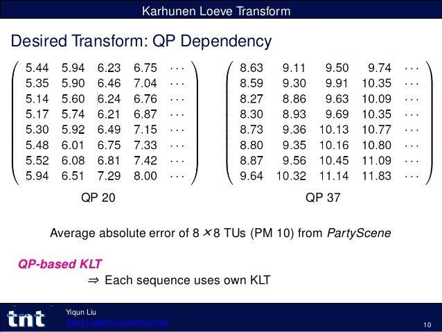 Karhunen Loeve Transform Desired Transform: QP Dependency Average absolute error of 8×8 TUs (PM 10) from PartyScene QP-bas...