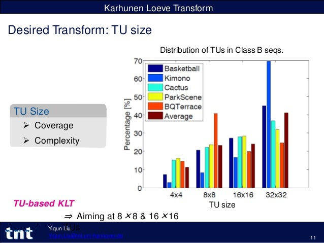 Karhunen Loeve Transform Desired Transform: TU size TU Size  Coverage  Complexity TU size Distribution of TUs in Class B...