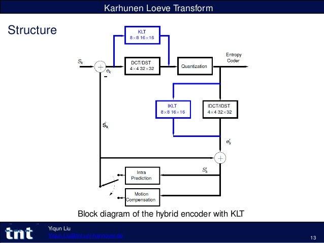 Karhunen Loeve Transform Structure Block diagram of the hybrid encoder with KLT Yiqun Liu Yiqun.Liu@tnt.uni-hannover.de 13