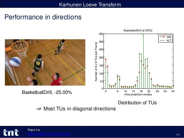 Karhunen Loeve Transform Performance in directions BasketballDrill, -25.00% 0 6 10 14 18 22 Intra prediction modes 26 30 3...