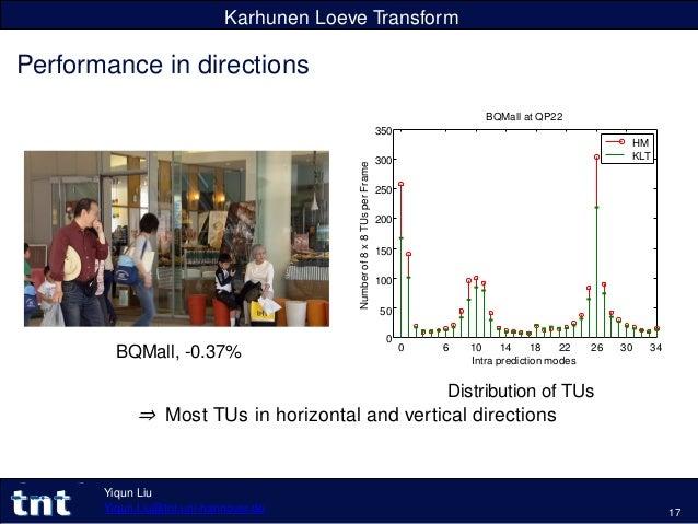 Karhunen Loeve Transform Performance in directions BQMall, -0.37% 0 6 10 14 18 22 Intra prediction modes 26 30 34 0 250 20...