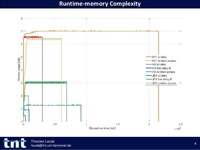 Runtime-memory Complexity 4 Thorsten Laude laude@tnt.uni-hannover.de