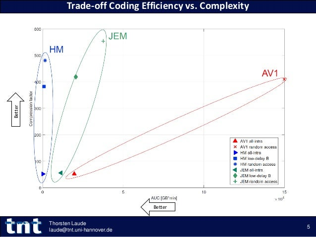 Trade-off Coding Efficiency vs. Complexity 5 Thorsten Laude laude@tnt.uni-hannover.de Better Better