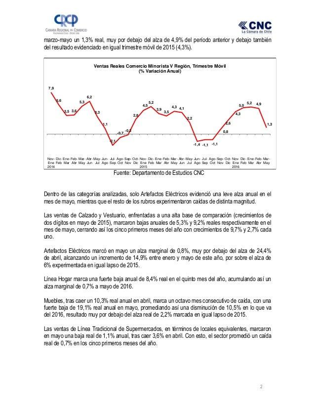 2 marzo-mayo un 1,3% real, muy por debajo del alza de 4,9% del período anterior y debajo también del resultado evidenciado...